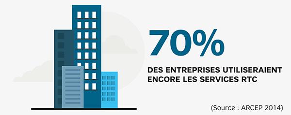 70 % des entreprises utilisent des équipements raccordés au RTC